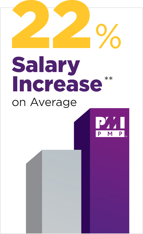 Pmp Exam Ready Ashland University Online Mba